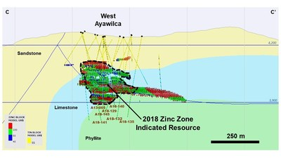 Figure 6 – Cross section of West Ayawilca (C-C') showing Zinc blocks by NSR value, looking northwest - Note:  The thickness of C-C' section is 150 metres (CNW Group/Tinka Resources Limited)