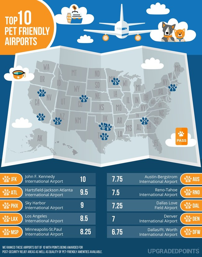 Top 10 Most Pet-Friendly Airports in the U.S.