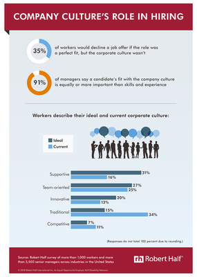 Both job seekers and employers place importance on corporate culture fit.