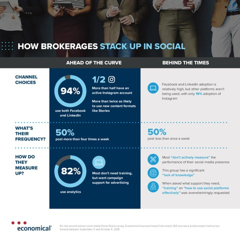 """The second annual social media Pulse Check survey by Economical Insurance reveals Canadian P&C insurance brokerages that self-identify as """"ahead of the curve"""" on social media marketing reap the rewards when it comes to achieving their business goals. (CNW Group/Economical Insurance)"""