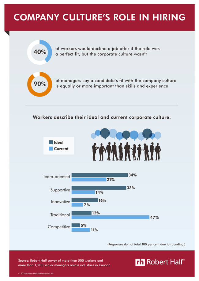 Corporate culture can make or break a business (CNW Group/Robert Half Canada)