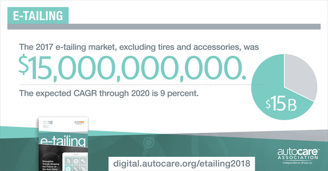 The 2017 e-tailing market, excluding tires and accessories, was $15 billion. The expected CAGR through 2020 is 9 percent.