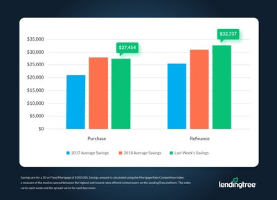 Mortgage Savings Tracker