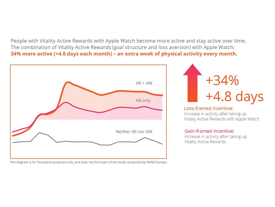 People with Vitality Active Rewards with Apple Watch become more active and stay active over time.
