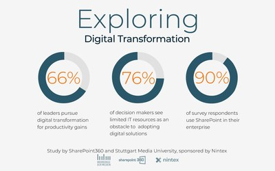 Nintex today shared early findings from a new SharePoint360 digital transformation study of more than 280 business decision makers based in Germany, Austria and Switzerland. The research reveals that 66 percent of decision-makers see limited IT resources and 'bottlenecks' within the IT department as an obstacle to adopting more digital solutions.