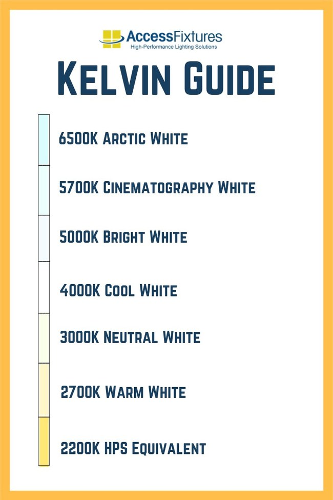 Access Fixtures has released a new infographic which illustrates Kelvin temperatures in commonly used color applications.