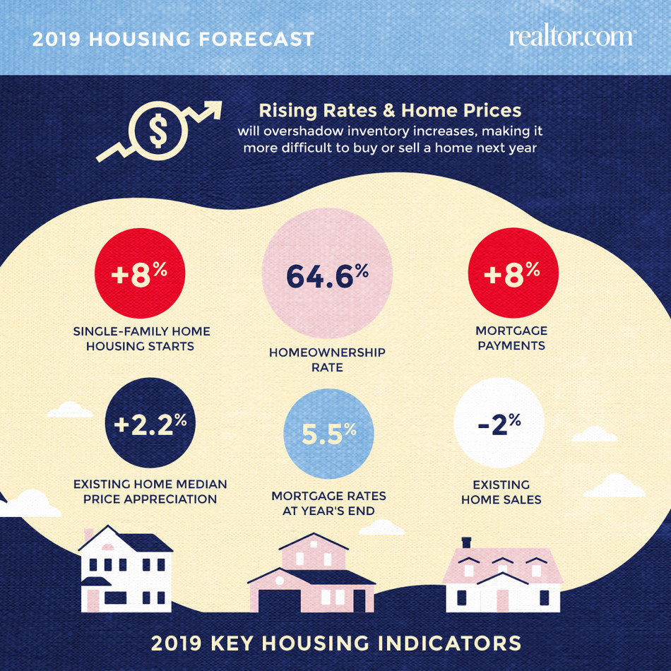 Tougher Road Ahead for Home Buyers and Sellers in 2019