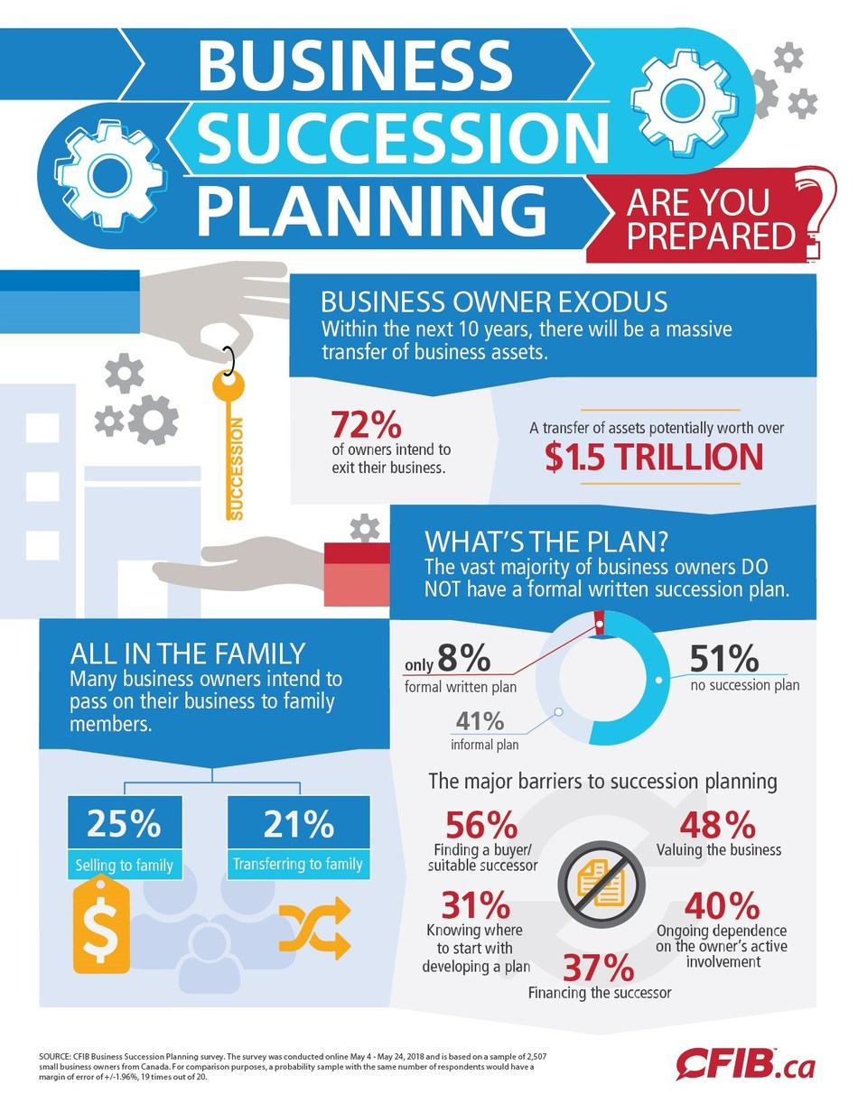 Nearly three quarters of small business owners plan to exit their business within the next 10 years (CNW Group/Canadian Federation of Independent Business)