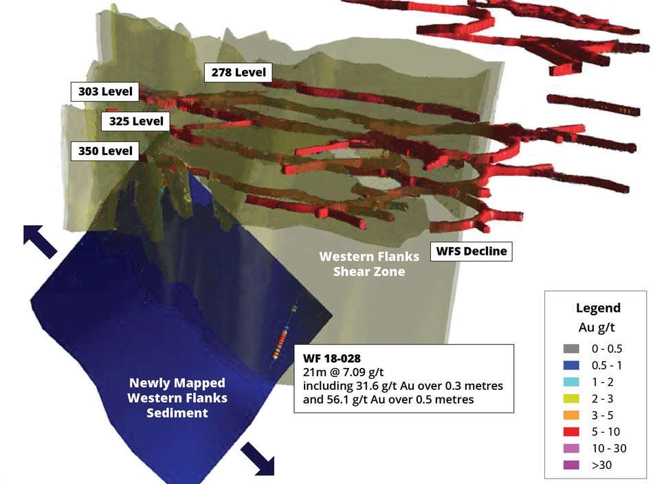 Figure 2 – Sediment Structure, Western Flanks Shear (oblique view looking Northeast, scale varies, approximately 25 metres between levels) (CNW Group/RNC Minerals)