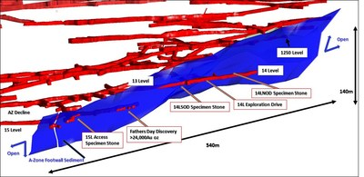 Figure 1 – Oblique View of the A Zone Looking West- Sediment Structure in Blue (approximately 25 metres between levels) (CNW Group/RNC Minerals)