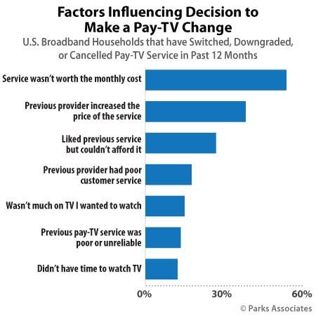 Parks Associates: Factors Influencing Decision to Make a Pay-TV Change