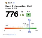 Flipside Crypto's FCAS for ZCash (ZEC), Including Comparative Cluster and Rating.