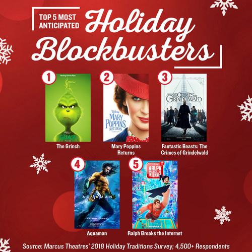 After identifying moviegoing as a top holiday tradition, survey respondents shared which holiday blockbusters made their must-see list.