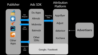 The mobile advertising ecosystem
