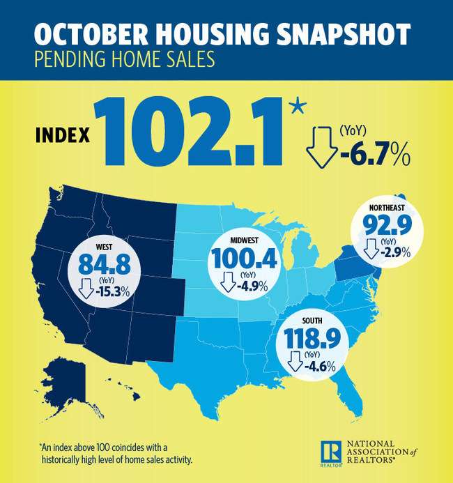 October 2018 Pending Home Sales Infographic