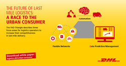 In the white paper, Shortening the Last Mile: Winning Logistics Strategies in the Race to the Urban Consumer, DHL and Euromonitor have identified the four main trends that are shaping urban last mile transportation – localized delivery, flexi-delivery networks, seasonal logistics and evolving technologies.