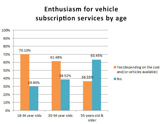The popularity of vehicle subscription services is on the rise, with more than half of all consumers surveyed by the Jim Butler Auto Group expressing interest in subscribe-and-drive services.