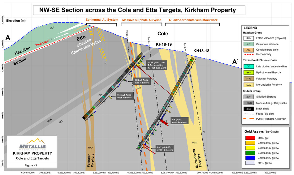 Metallis Resources Inc - Figure 3 - NW-SE Section Map across Cole and Etta Targets at the Kirkham Property (CNW Group/Metallis Resources Inc.)