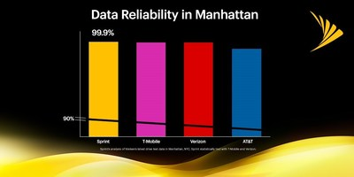 Analysis of Nielsen's latest Manhattan drive test data shows no one beats Sprint for data reliability.