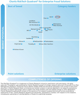 The Chartis RiskTech Quadrant for Enterprise Fraud Solutions shows FICO as a Category Leader.