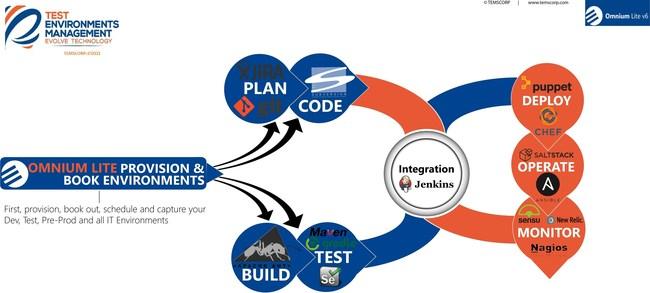 Omnium Lite as a DevOps tool.