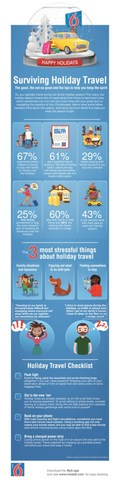 Surviving Holiday Travel: The good, the not-so-good and tips to help you keep the spirit. (Infographic)