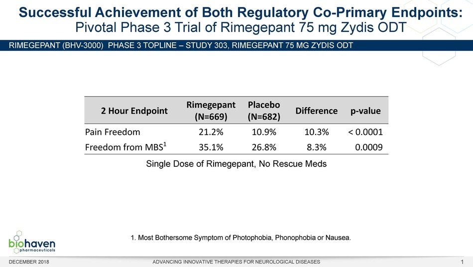 Table 1:  Rimegepant 75 mg Zydis ODT achieved statistical significance on regulatory co-primary endpoints of pain freedom (p < 0.0001) and freedom from most bothersome symptom (p = 0.0009) at 2 hours.