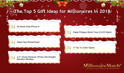 MillionaireMatch Shares the Top 5 Gift Ideas for Millionaires in 2018