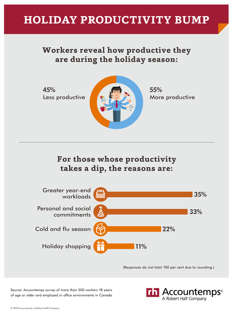 Productivity is up over the holiday season. (CNW Group/Accountemps)