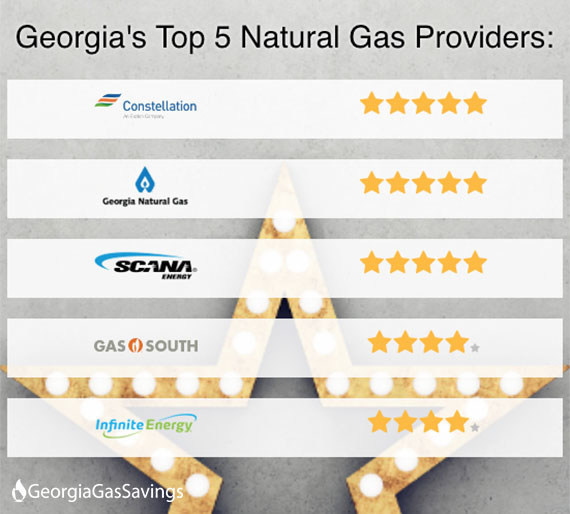 GeorgiaGasSavings.com Releases Annual Rankings of Georgia Gas Companies