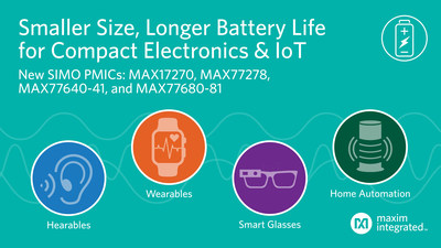 Improving the user experience for hearables, wearables, compact devices and IoT applications involves reducing size and improving battery life and Maxim's MAX17270, MAX77278, MAX77640/1 and MAX77680/1 cuts power regulator size up to 50 percent and extends battery life through greater efficiency.