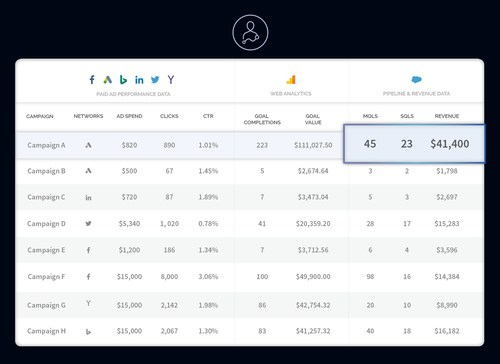AdStage Join - Connect your ad data to web and sales data