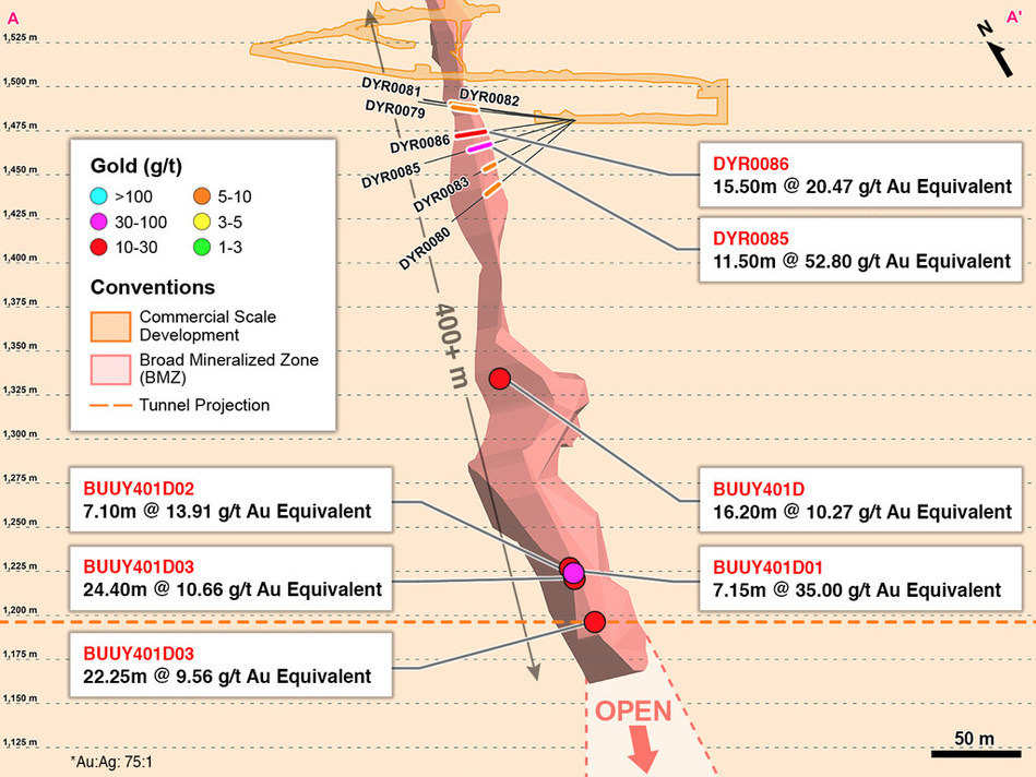 Figure 2 – Cross Section A-A' of Extension and Definition Drilling in BMZ1 (CNW Group/Continental Gold Inc.)