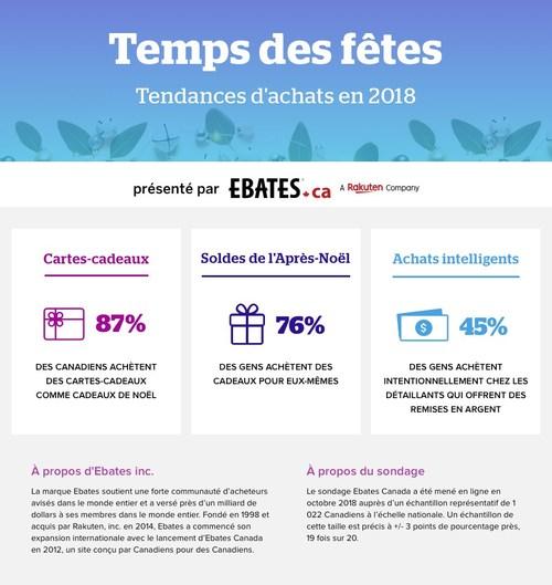 Temps des fêtes Tendances d'achats en 2018 (Groupe CNW/Ebates Canada)