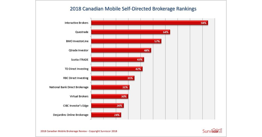 Surviscor's 2018 Canadian Mobile Brokerage Rankings