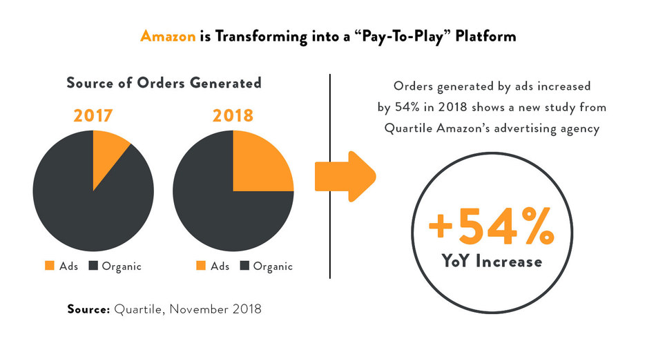 Pay-to-Play: In future, brands' success on Amazon may be linked to how they allocate their advertising dollars.