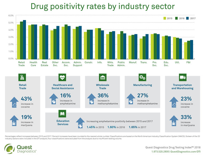 Positivity Rates by Industry (Infographic)
