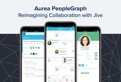 Aurea's PeopleGraph platform extracts sophisticated relationship intelligence within organizations to power Jive enterprise communities centered around people.