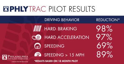 PHLYTRAC Pilot Results