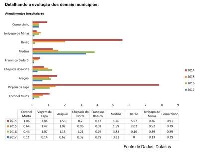Detalhando a evolução dos demais municípios (Fonte de Dados: Datasus)