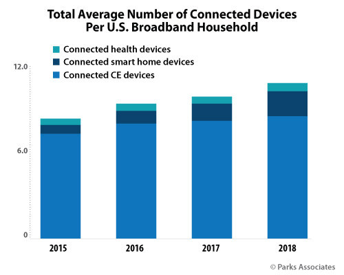 Parks Associates: Total Average Number of Connected Devices Per U.S. Broadband Household