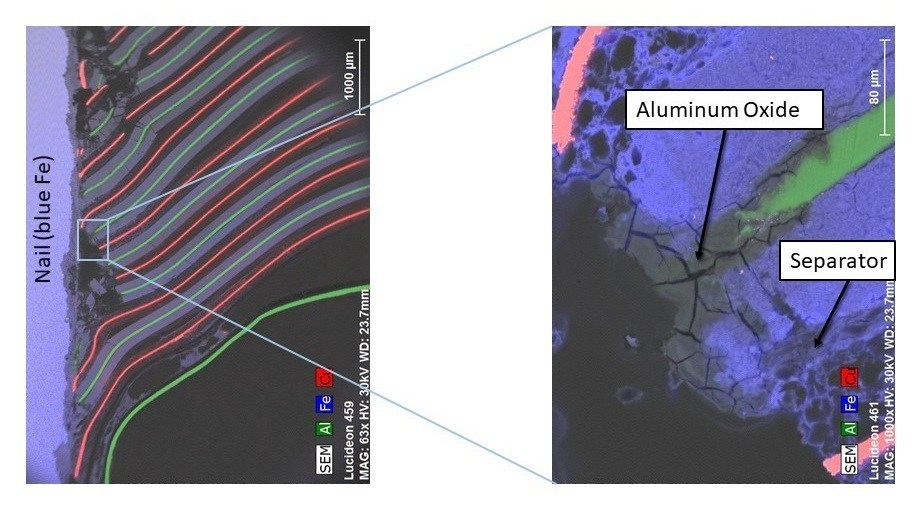 These are micrographs of a lithium ion battery that has undergone a nail penetration test.  The nail penetrated vertically from the top, pushing the layers of anode (red copper lines with black coatings) and cathode (green aluminum lines with grey coating) down.  When a stable Dreamweaver separator is used, the separator does not shrink, as can be seen in the magnified image on the left.  The aluminum current collector oxidizes, breaking the short circuit and rendering the battery safe.
