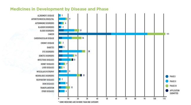 There are 289 novel cell and gene therapies in development for a variety of diseases and conditions.
