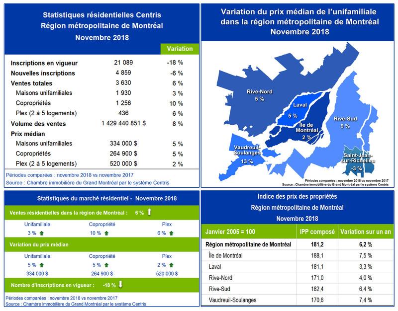 Statistiques de ventes résidentielles Centris - novembre 2018 (Groupe CNW/Chambre immobilière du Grand Montréal)