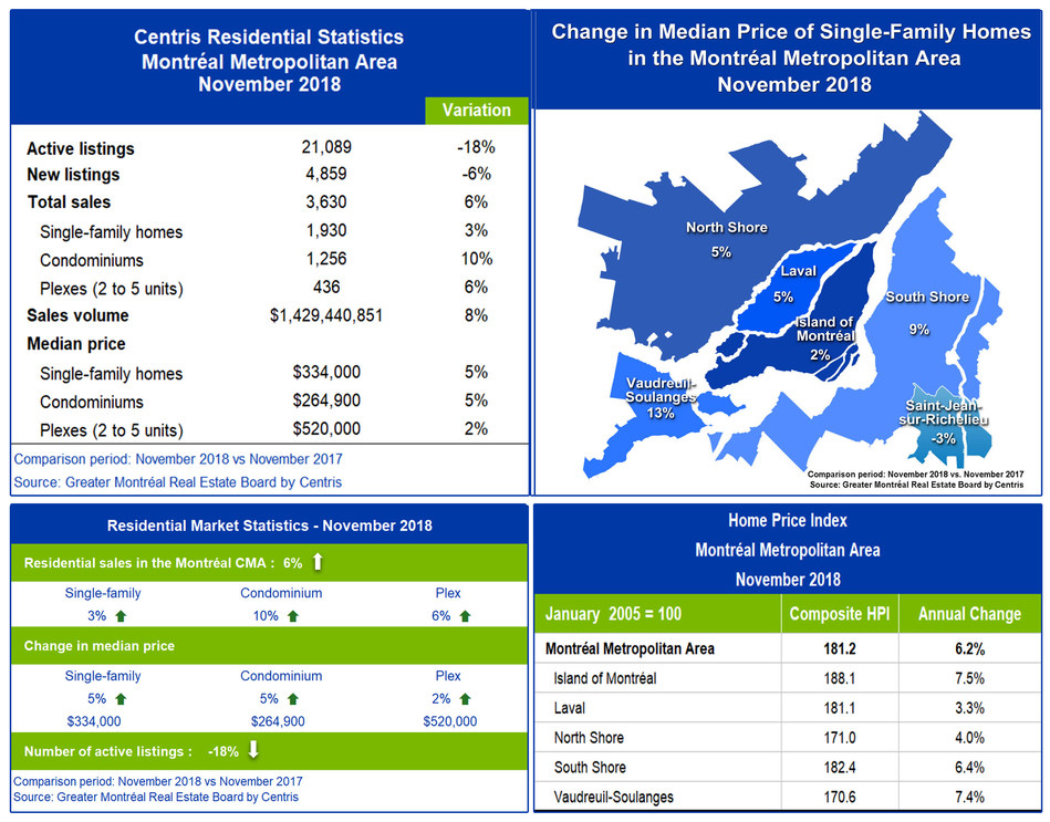 Centris Residential Sales Statistics - November 2018 (CNW Group/Greater Montréal Real Estate Board)