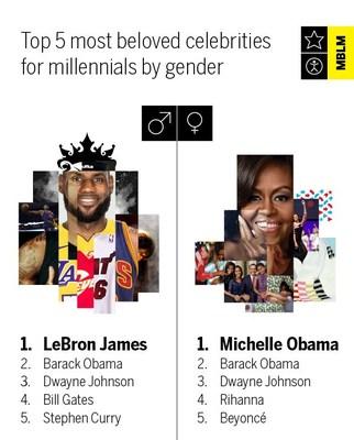 Top 5 Most Beloved Celebrities for Millennials by Gender