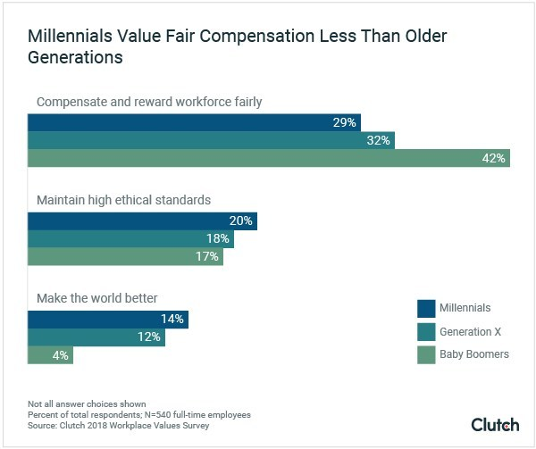 Millennials are less likely than Generation Xers and baby boomers to value fair compensation, according to new survey data from Clutch.