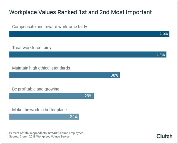 Employees value when companies compensate and reward them fairly the most, according to new data from Clutch.