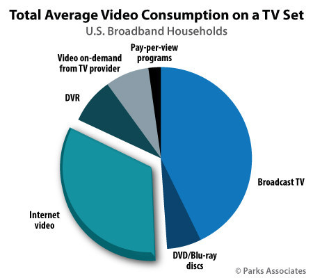 Parks Associates: Total Average Video Consumption on a TV Set