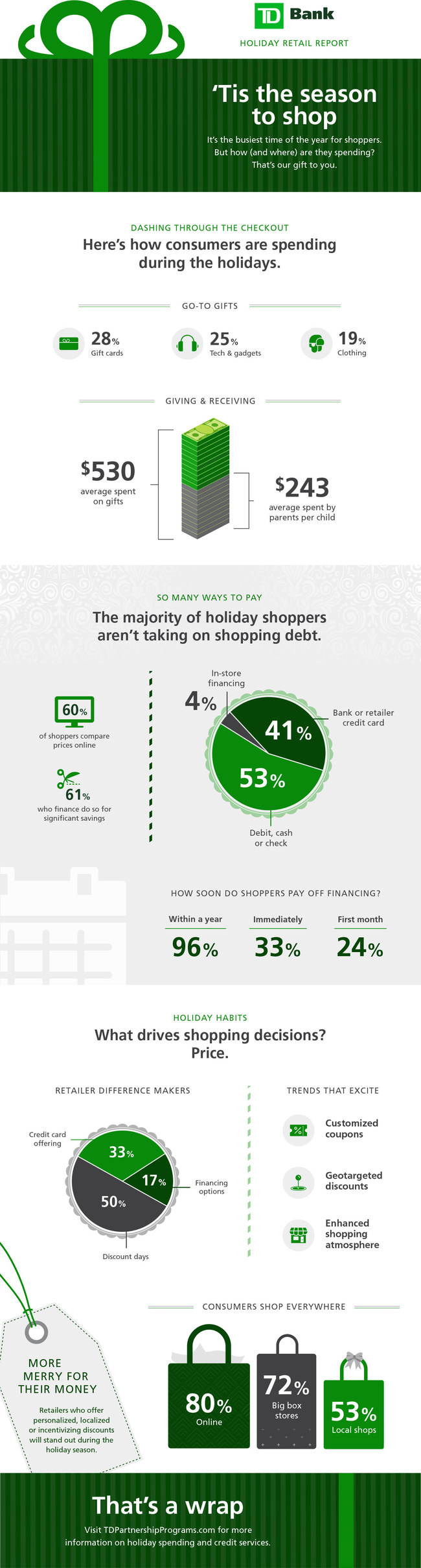 Holiday Retail Report